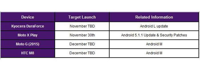 Android 6.0 Marshmallow Kanada'da hangi telefonlara gelecek?