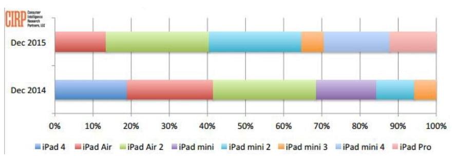 En çok satan iPad modeli bir araştırma şirketi tarafından açıklandı. En popüler iPad modelini merak ediyor musunuz? İşte cevabı… Akıllı telefon sektörünün öncüsü olan Apple'ın başarılı olduğu bir diğer sektör ise tablet bilgisayar. iPad serisi cihazlar ile pazarın açık ara lideri olan Apple, farklı bütçe ve ihtiyaçlara yönelik modeller sunuyor. En çok satan iPad modeli hangisi? Öncelikle Apple'ın tablet konusunda üç ana modeli olduğunu belirtelim. Bunlar iPad mini (7.9 inç), iPad (9.7 inç) ve iPad Pro (12.9 inç). Farklı ekran boyutu ve teknik özellikler ile farklı ihtiyaçları karşılamak isteyen Apple, en büyük başarıyı küçük ekranlı iPad mini modelinde alıyor. Geçtiğimiz yıl son çeyrekte duyurulan iPad Pro modeli ile sektördeki liderliğini pekiştiren firma için 2014 ve 2015 yılına ait bazı rakamlar paylaşıldı. CIRP isimli analiz şirketinin paylaştığı grafiğe göre Apple en çok küçük ekranlı iPad mini serisinden memnun. Farklı jenerasyonlardan olsa da rakamlar toplandığında 2014 ve 2015 yılının lideri 7.9 inç sunan bu küçük seri. Kullanıcılar daha kolay taşınabilen ve hemen hemen aynı performansı sunan iPad mini modellerine daha çok ilgi gösteriyor. Dolayısıyla iPad mini ailesi için 2014 ve 2015 yıllarında en çok satan iPad modeli diyebiliriz. Detaylı karşılaştırmayı aşağıdaki tabloda görebilirsiniz.