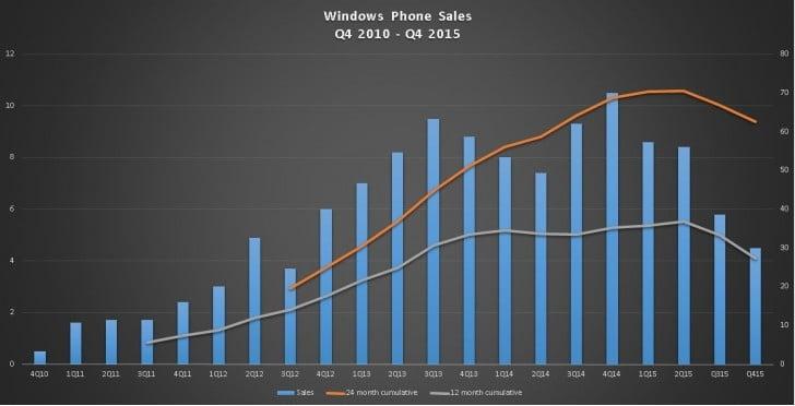 Lumia satış rakamları