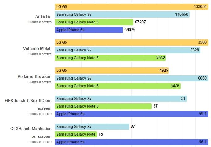LG G5 ve Galaxy S7