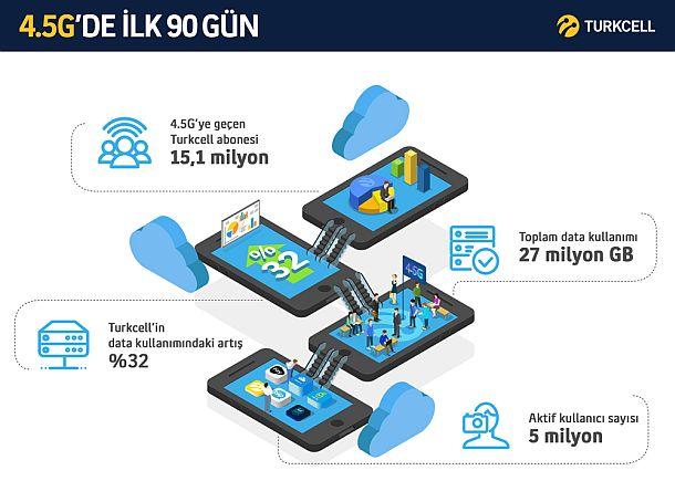 4.5G data infografik
