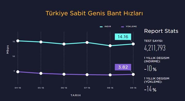 Speedtest'in Gözünden Türkiye'nin İnterneti