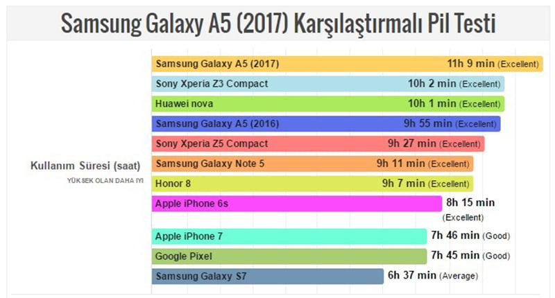 galaxy-a5-2017-pil-testi