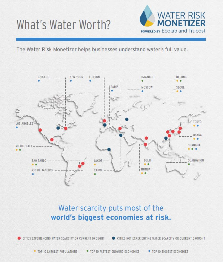 water risk 4
