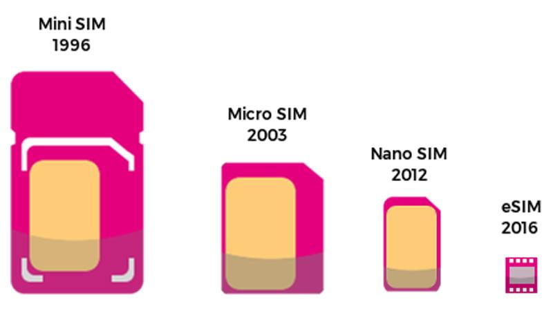 eSIM kart boyut karşılaştırması