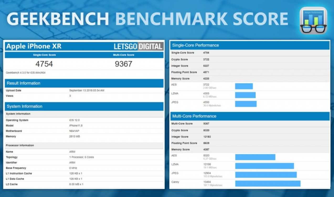 iPhone Xr Geekbench puanı