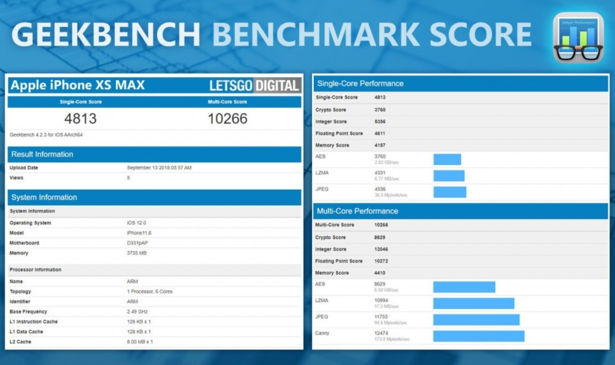 iPhone Xs Max Geekbench puanı