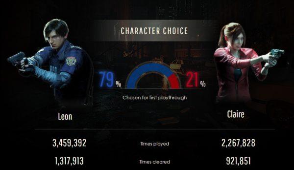 Resident Evil 2'de kaç zombi öldürüldü, ne kadar mesafe gidildi? İşte istatistikler