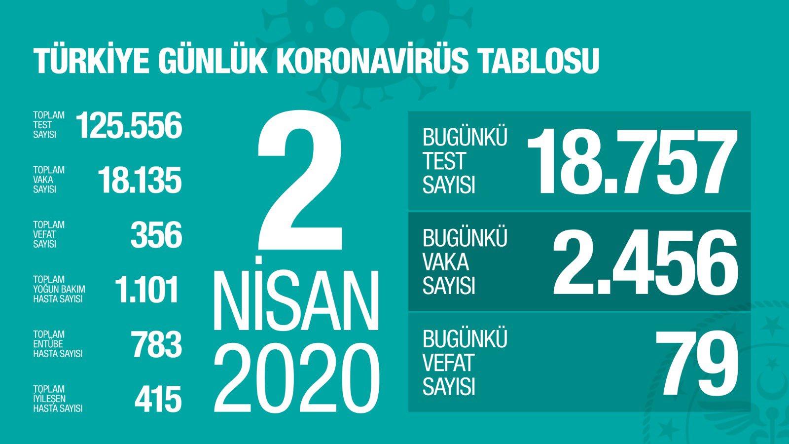 Türkiye corona virüsü vaka sayısı