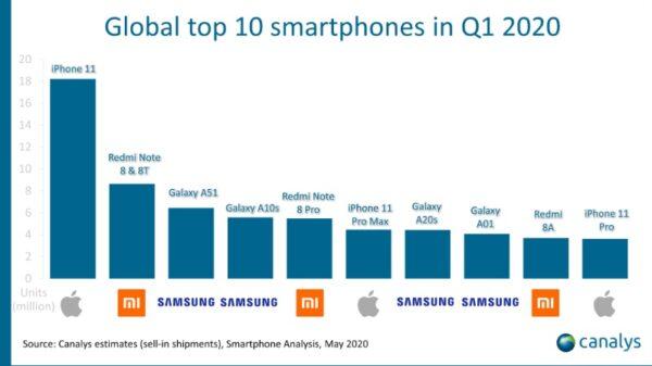 Galaxy A51 'i 6 milyon kişi aldı! İşte en çok satılan 10 telefon!