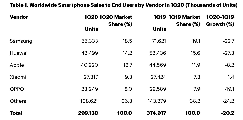 telefon satışları