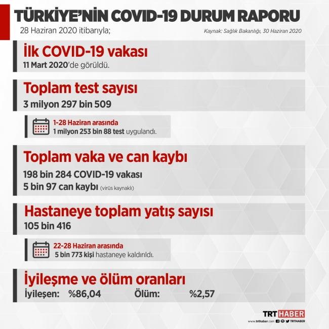 Covid-19 raporu