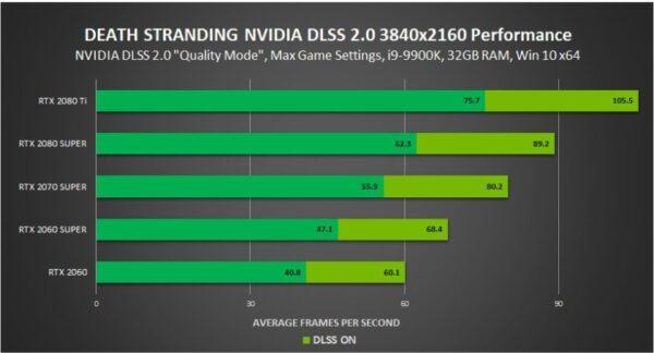 Nvidia RTX ve DLSS 2.0 ile video oyun dünyasında yeni bir dönem başladı