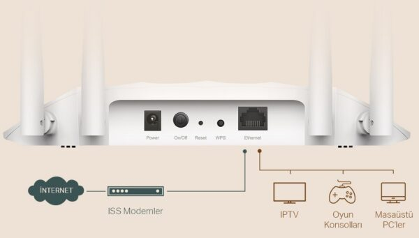 TL-WA1201: TP-Link'ten küçük işletmeler için performanslı ağ çözümü