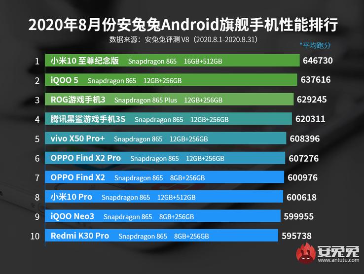 En hızlı telefonlar