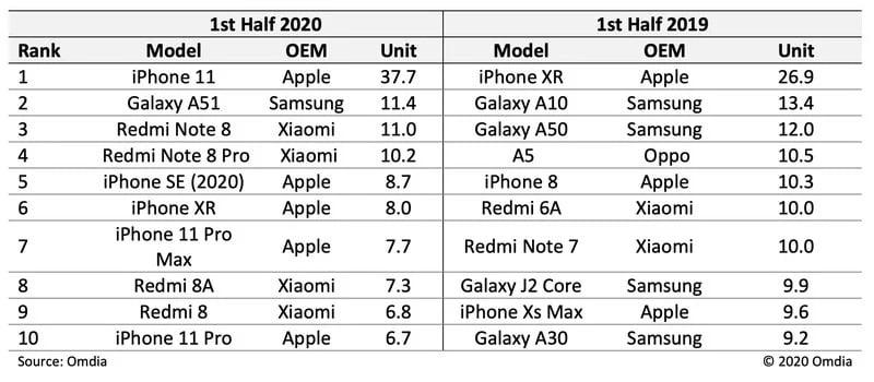 iPhone 11 satış