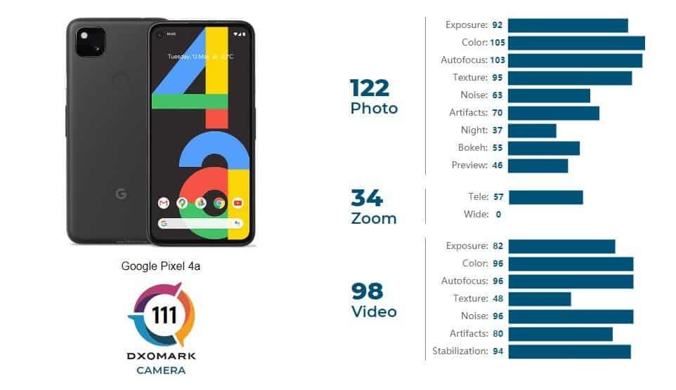 Pixel 4a DxOmark