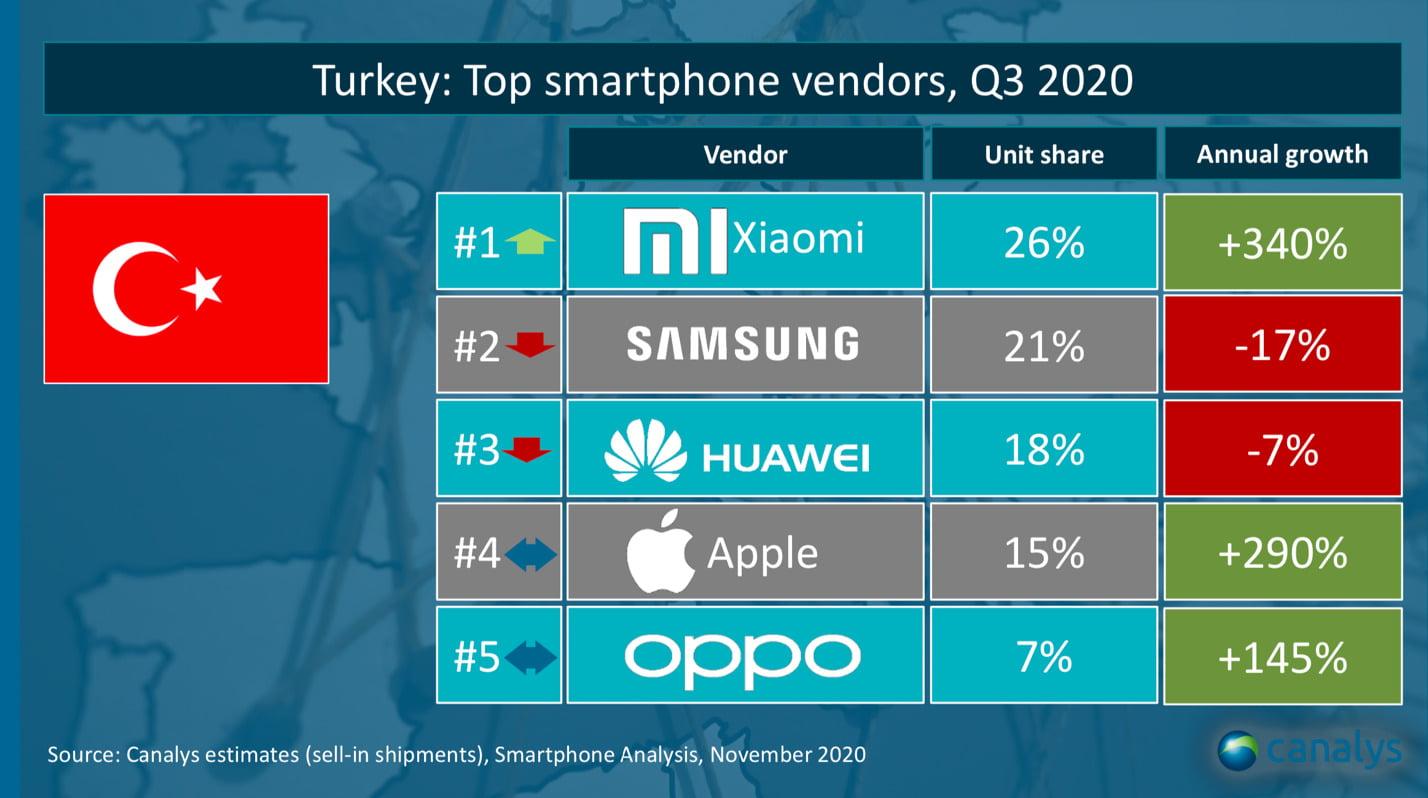 Türkiye'nin en büyük akıllı telefon markası