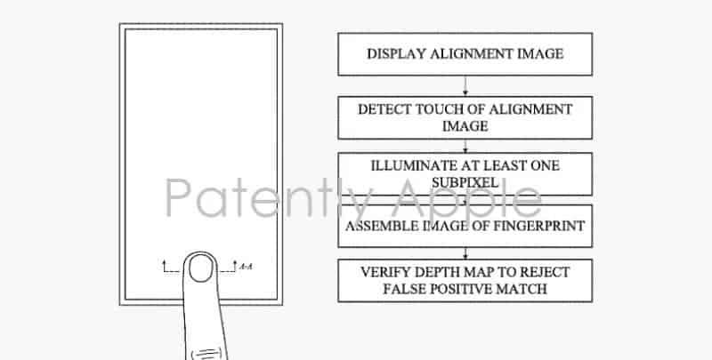 Apple ekran altı parmak okuyucu