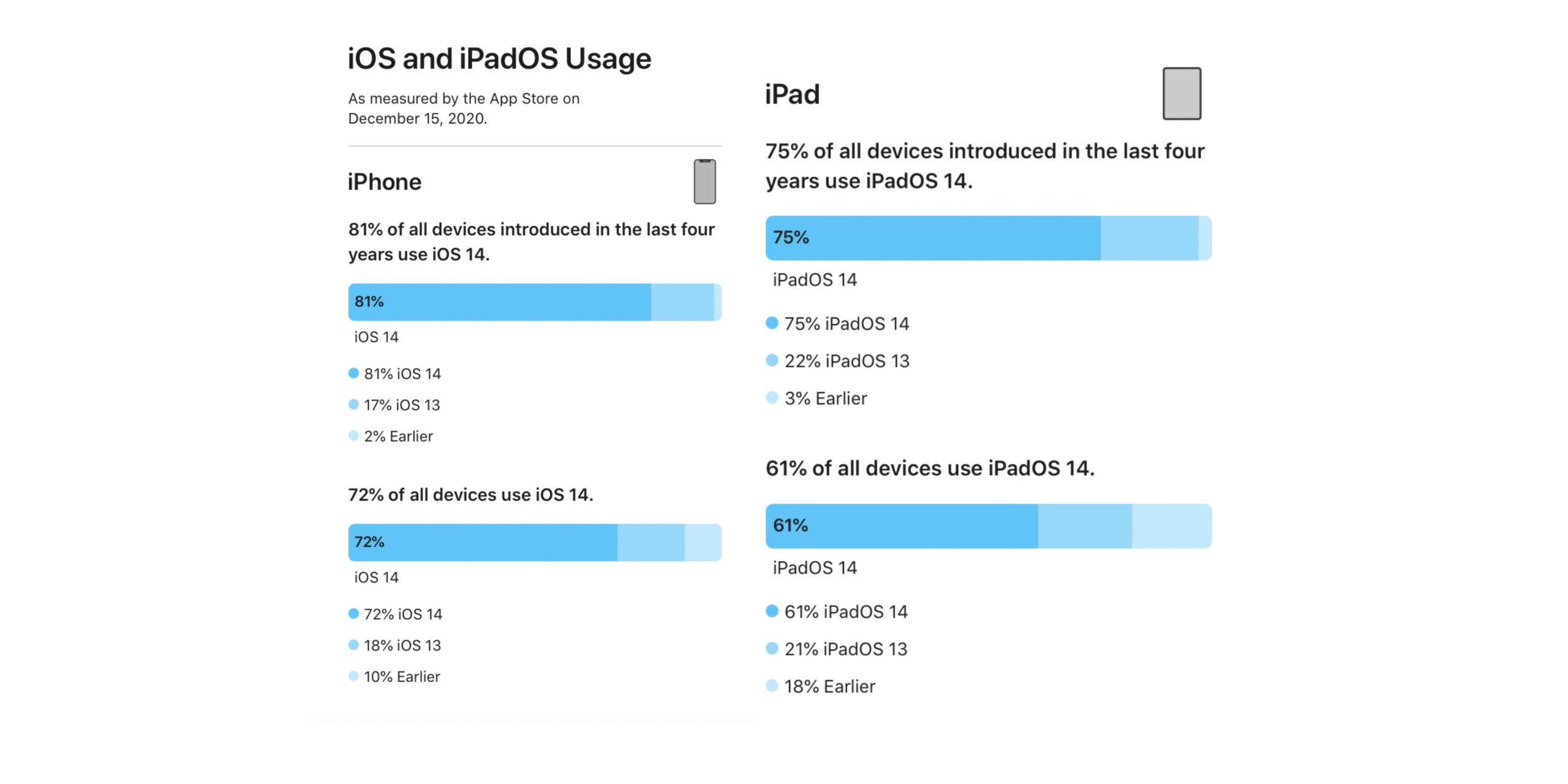iOS 14 kullanım oranı