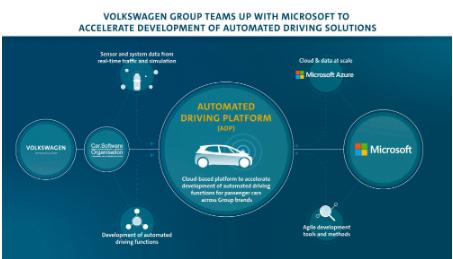 Volkswagen Microsoft ile otonom araçlar konusunda ortaklık kuruyor