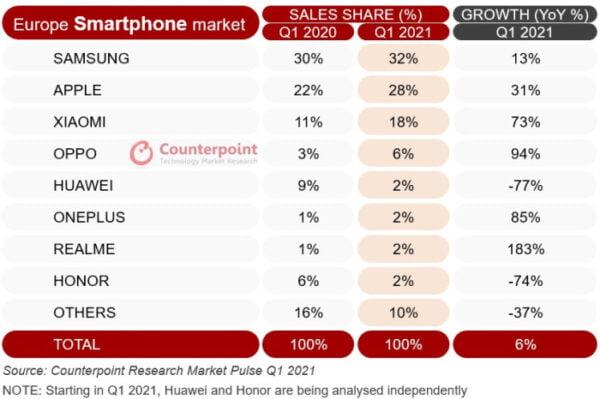 OnePlus Avrupa'da yüzde 388'lik büyüme gösterdi