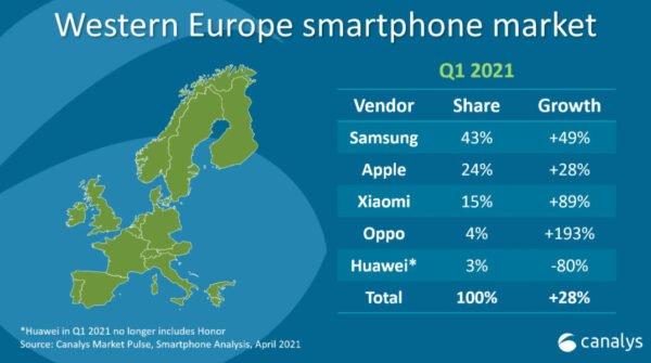 Xiaomi ve Oppo yükselişte Huawei yine düşüşte