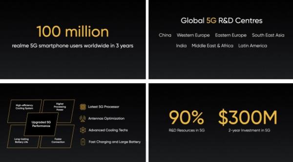 Realme, 2022'nin sonuna kadar yirmiden fazla 5G telefon sunacak