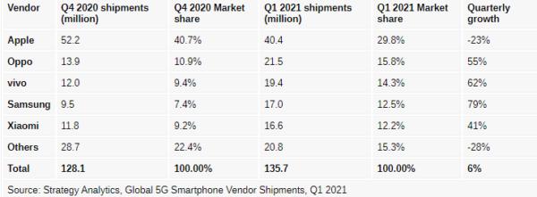 Samsung ve vivo, 2021 yılının ilk çeyreğinde en hızlı büyüyen 5G akıllı telefon satıcıları